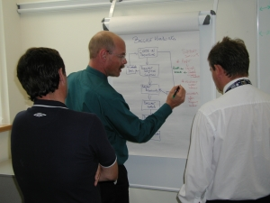 Team flow-charting an operation process